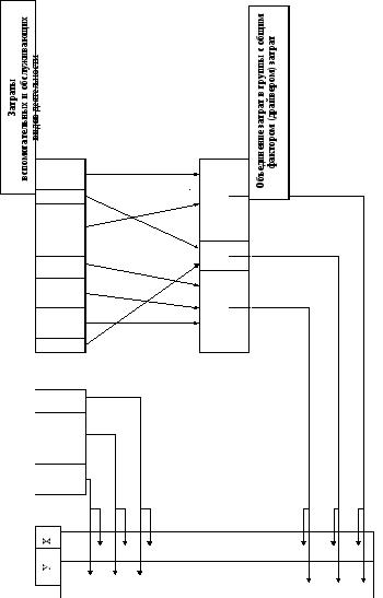Формула себестоимости реализованной продукции