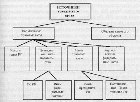 Система источников гражданского права реферат 4124