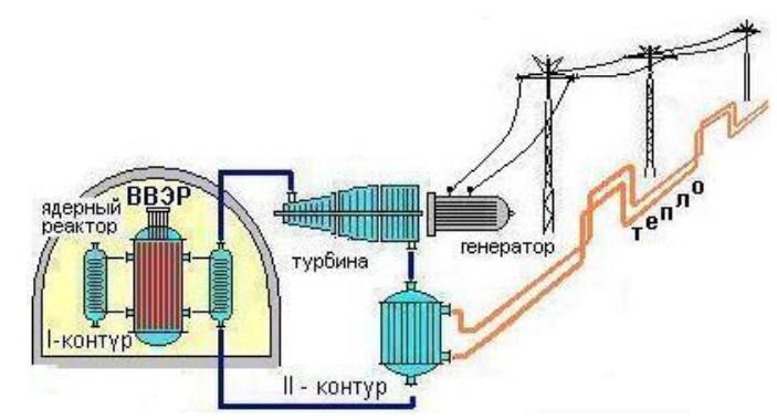 Курсовая работа на тему  Сегодня резервы урана в атомной промышленности России могут обеспечить 4 х кратное увеличение мощности АЭС так же как и производственные мощности