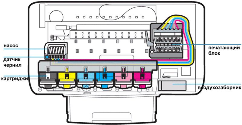 Схема струйного принтера epson