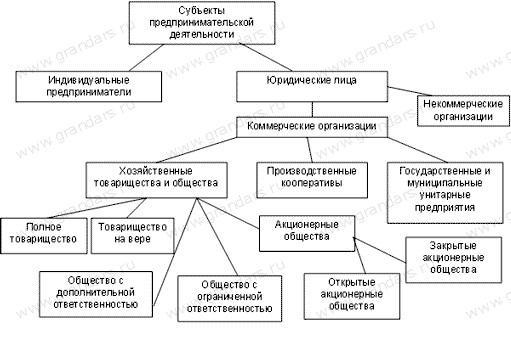 Понятие и виды коммерческих и некоммерческих организаций шпаргалка