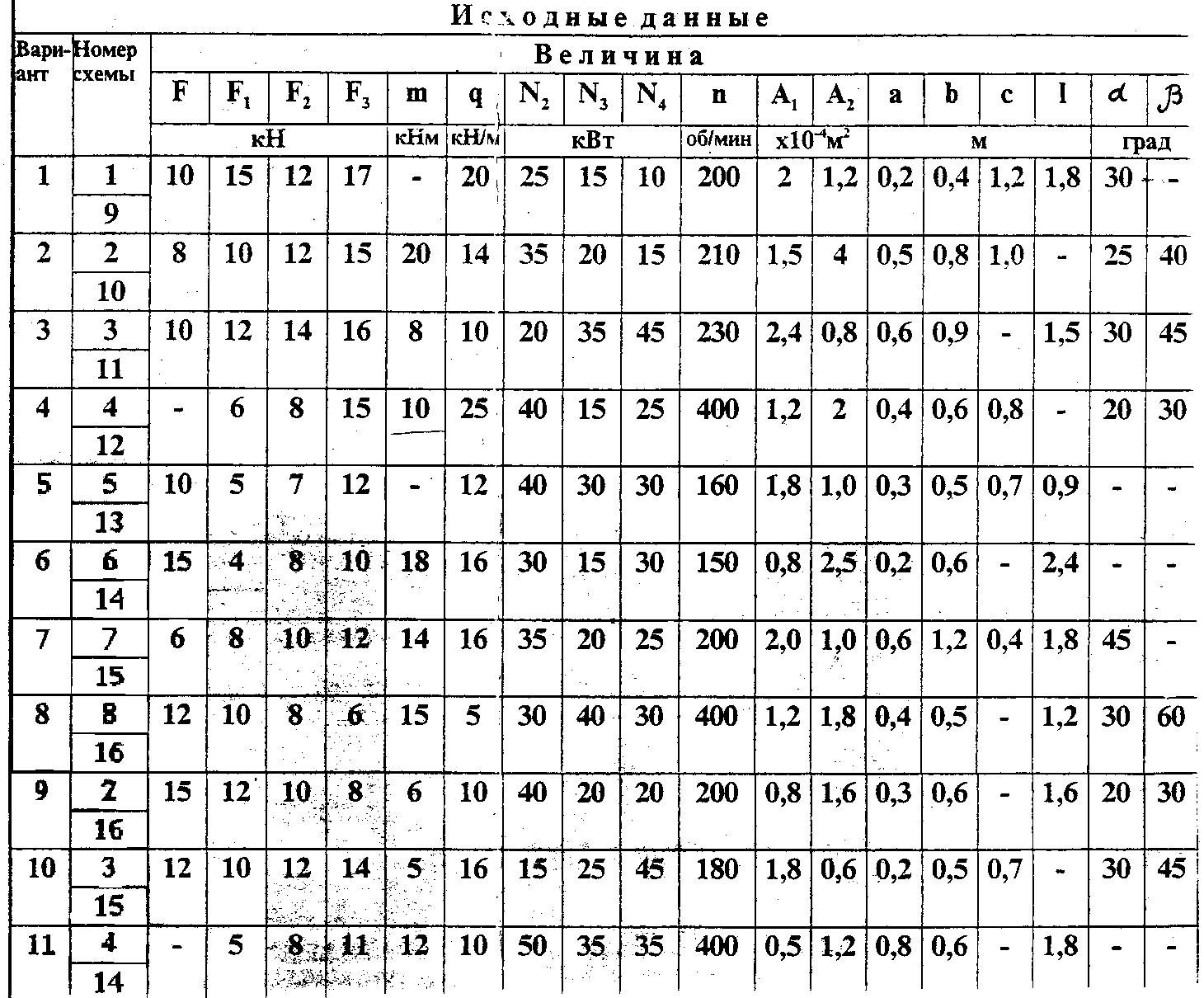 Контрольная работа кр на тему расчёт на изгиб двухопорной  Исходные данные для задач приведены в таблице Схемы задач на рисунках