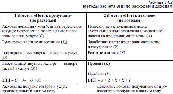 Реферат методы расчета внп 2634