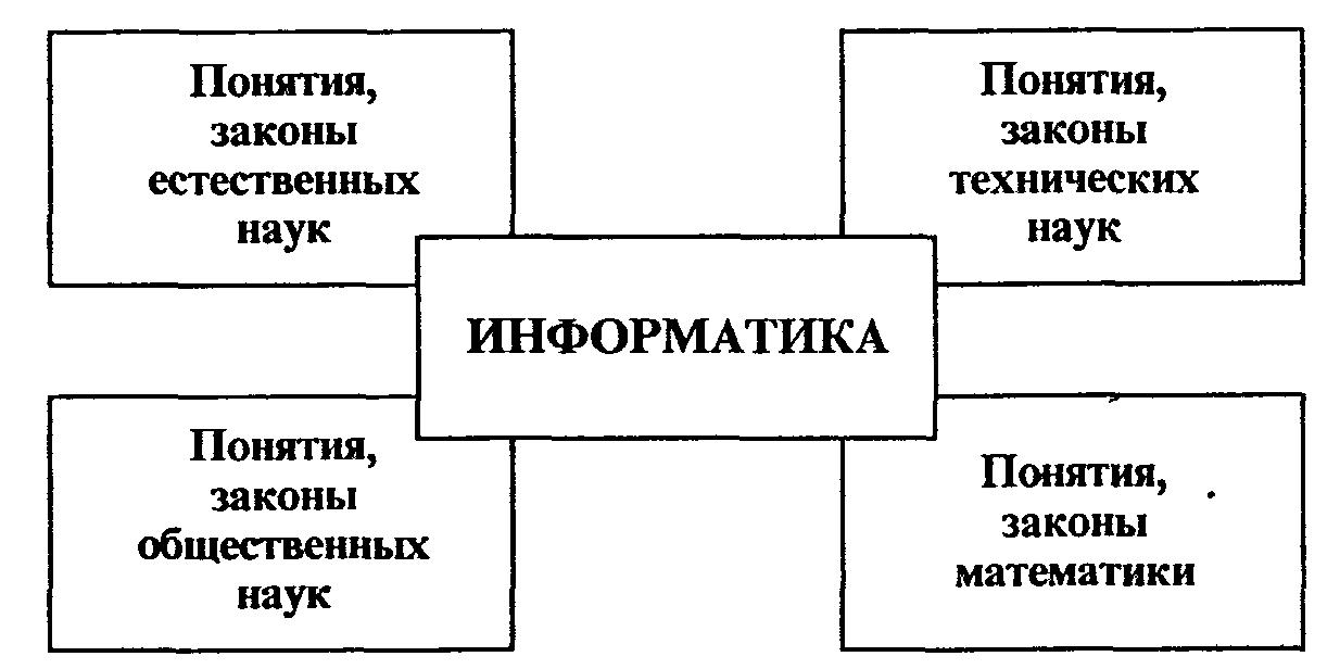 Доклад место информатики в системе наук 7241