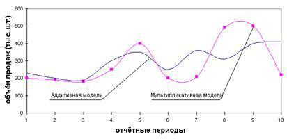 Аддитивные модели контрольная работа работа для моделей в рязани