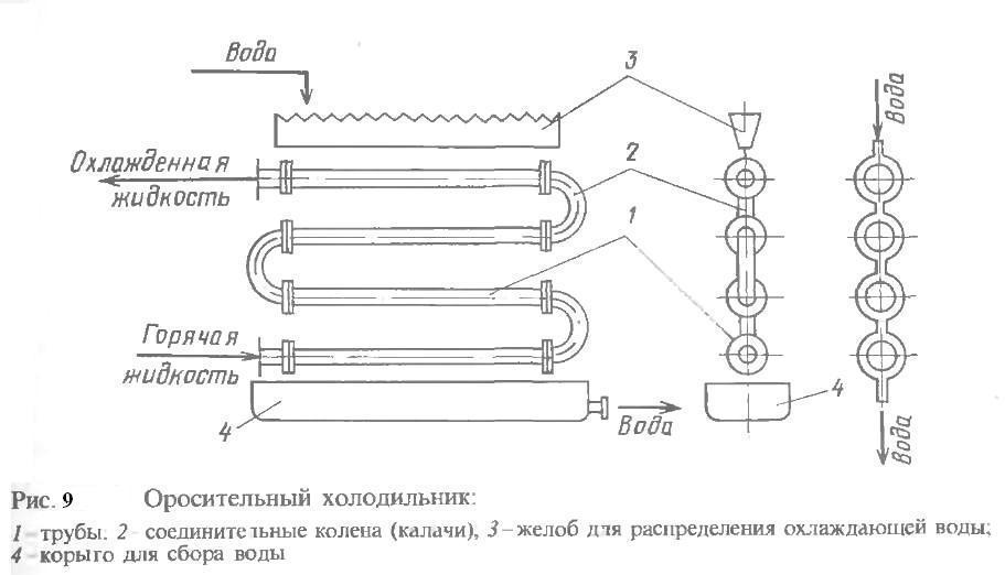 Процесс охлаждения в теплообменниках Пластины теплообменника Анвитэк ATX-10 Абакан