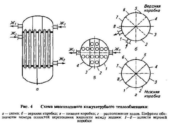 Распространения теплообменника теплообменник из медной трубки для отопления