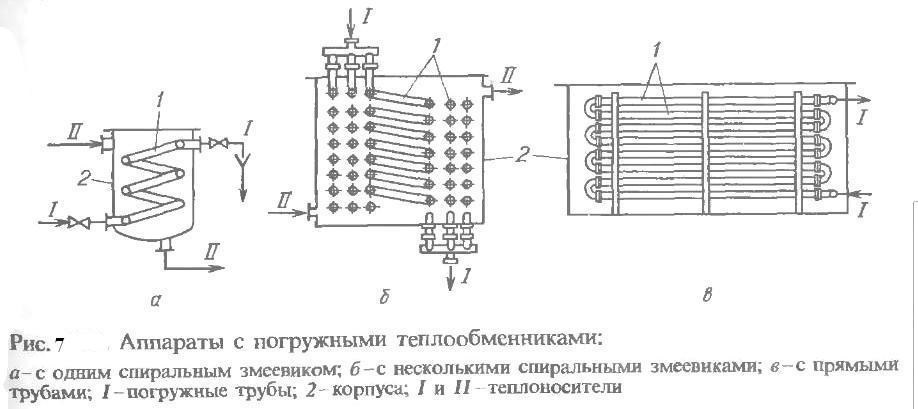 Погружные теплообменники цена теплообменники белорусия