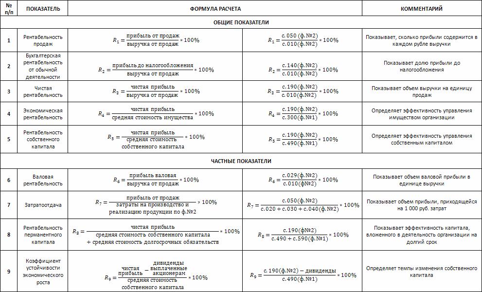 Расчет рентабельности задач затрат решебник коэффициента