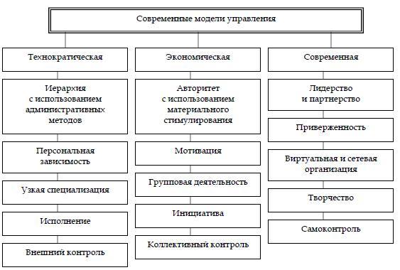 Российская девушка модель управления персоналом курсовая работа работа для девушек на автомойки