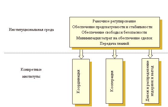 Экономические институты их типология и функции реферат 7812