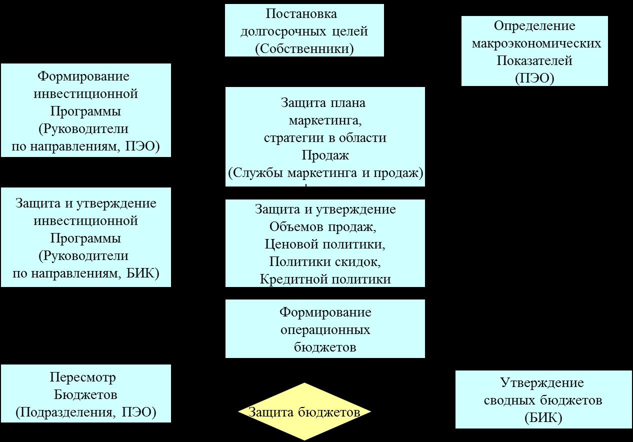 Организация инвестиционного процесса схема