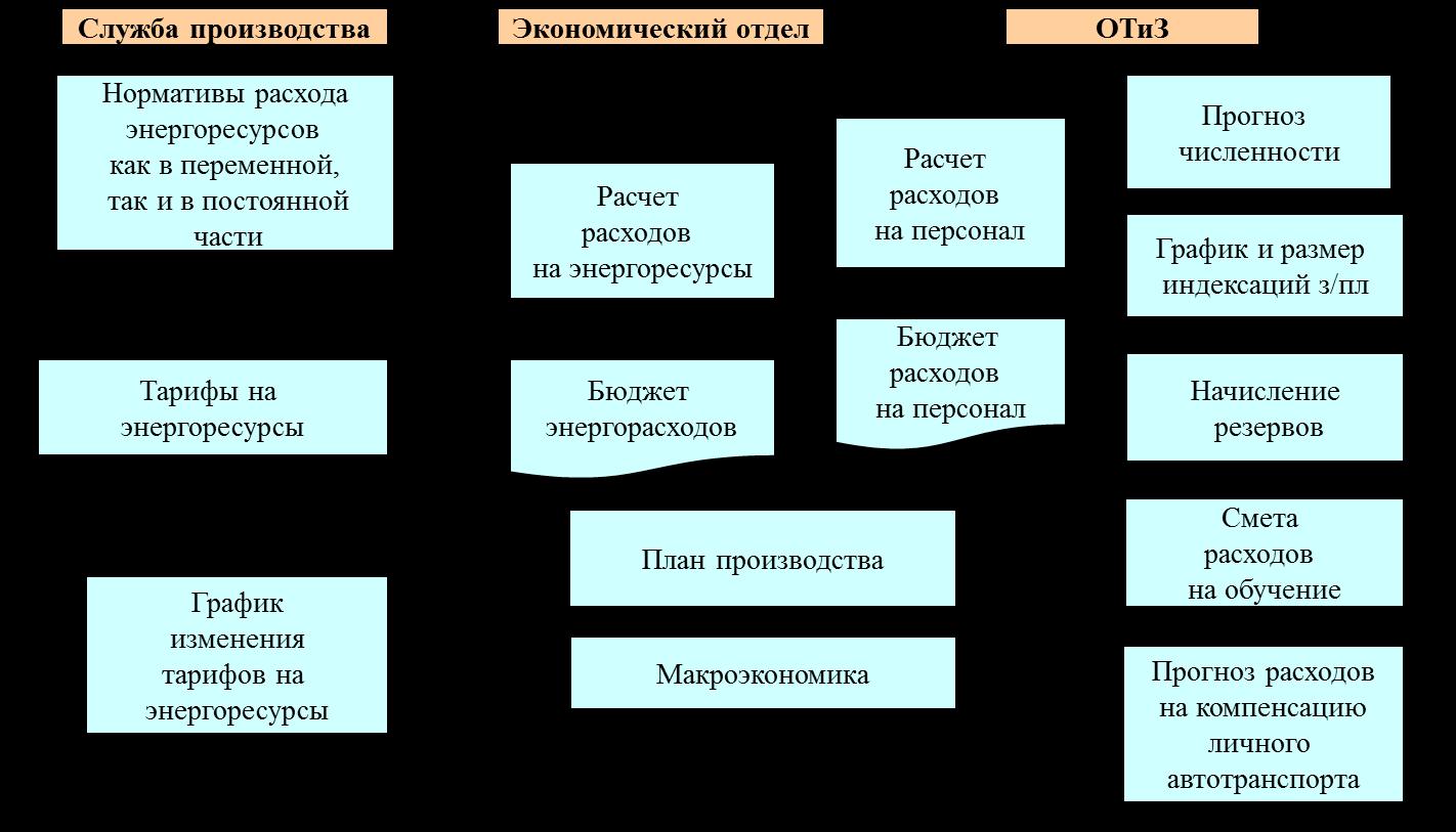 Схема бухгалтерского учета затрат