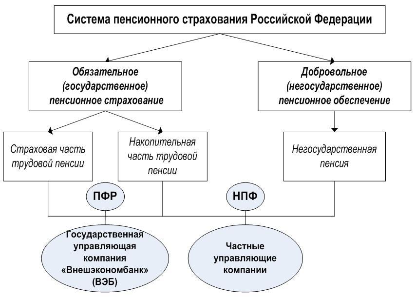Правовые Основы Пенсионного Фонда Российской Федерации Шпаргалка