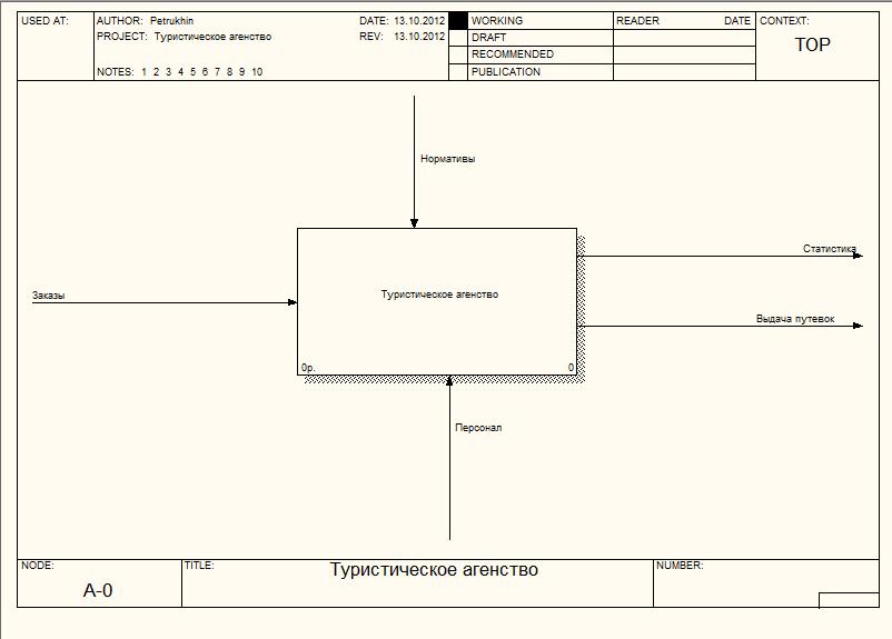 Контекстная диограмма таблица рекламировать свой товар бесплатно