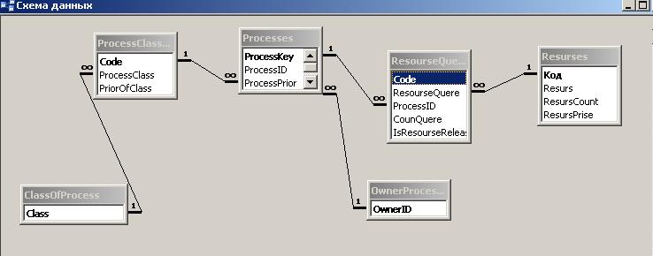Связи схемы данных 1 ко многим