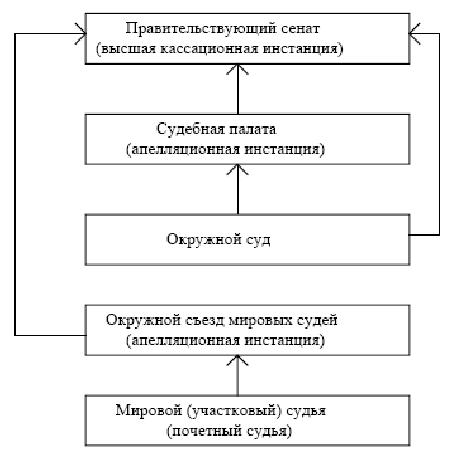 Судебная реформа 1864 схема фото 775