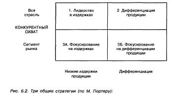 Реферат современные конкурентные стратегии 7230