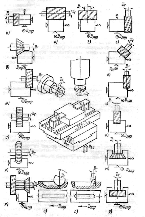 Режущий инструмент фрезерных станках тб при работе с колющими и режущими инструментами