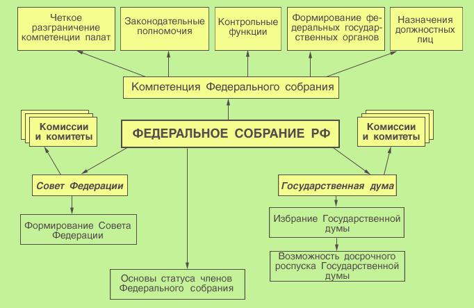 Доклад на тему федеральное собрание российской федерации 9659