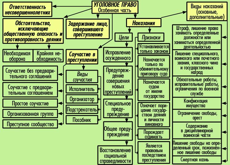 приговор. его виды, содержание, структура, правовое значение шпаргалка