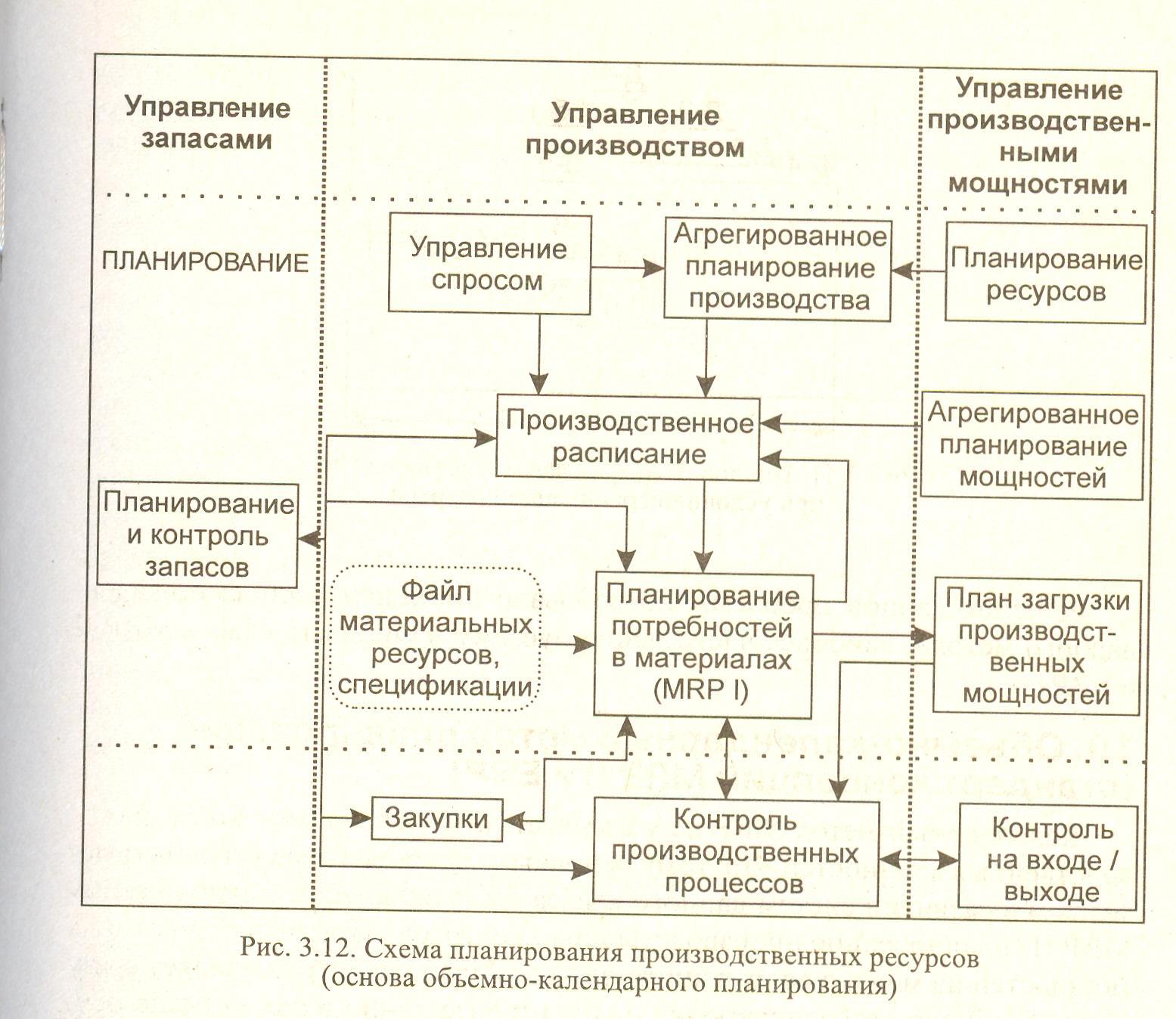 Трудовые ресурсы организации схема