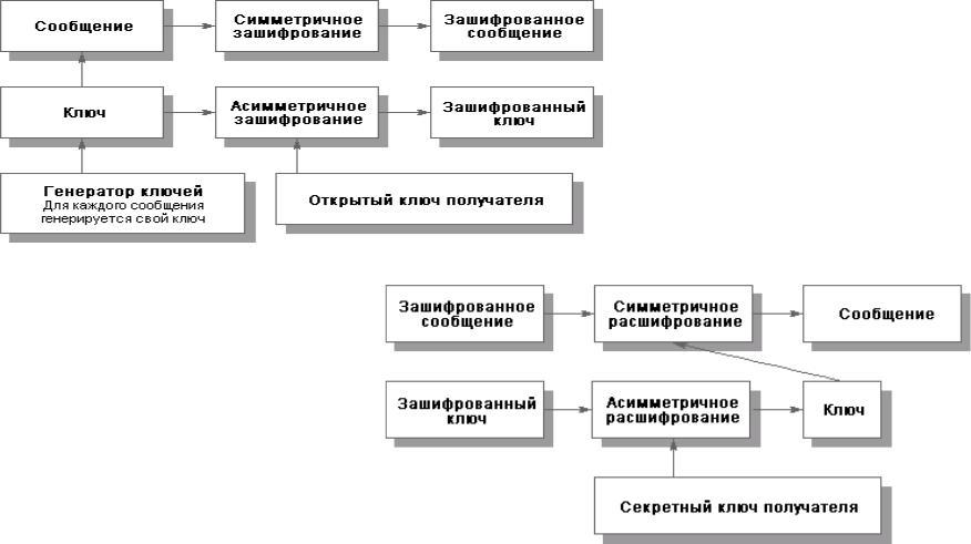 Реферат на тему криптографические методы защиты информации 1278