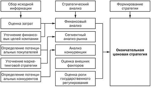 Элементы разработки ценовой стратегии