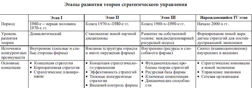 этапы развития стратегическое менеджмента шпаргалка