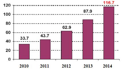 Оглавление  что на 35 7% превышает результат 2013 года Чистая прибыль составила 116 7 млрд рублей увеличившись по сравнению с прошлым годом на 32 8%