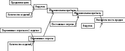 Методы анализа прибыли и рентабельности организации Рентабельность как указывает Е Н Станиславчик продаж демонстрирует долю прибыли в объеме продаж предприятия рисунок 1 и характеризует эффективность его