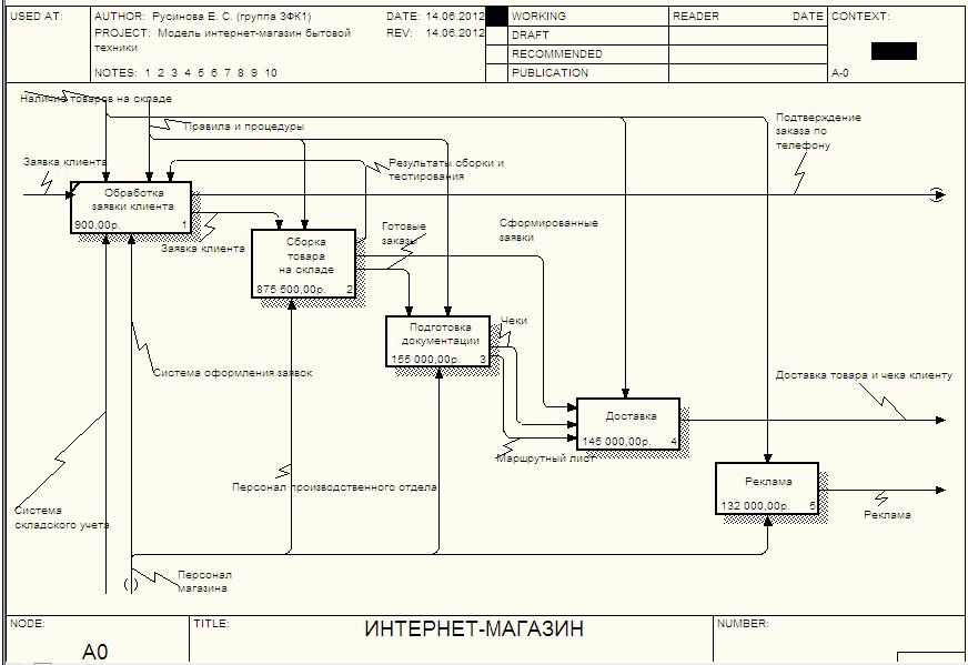 Работа модели для интернет магазина модельное агенство таганрог