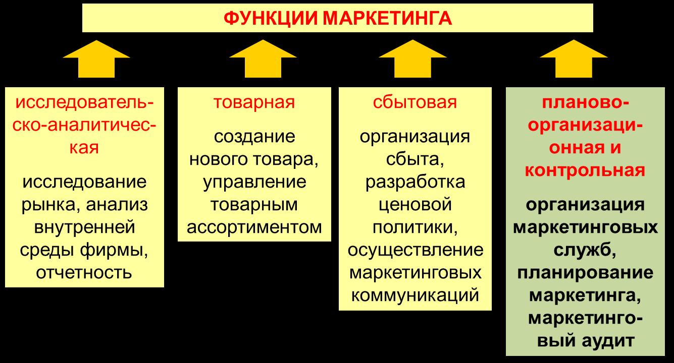 Стратегия дифференциации и ее применение в бизнесе