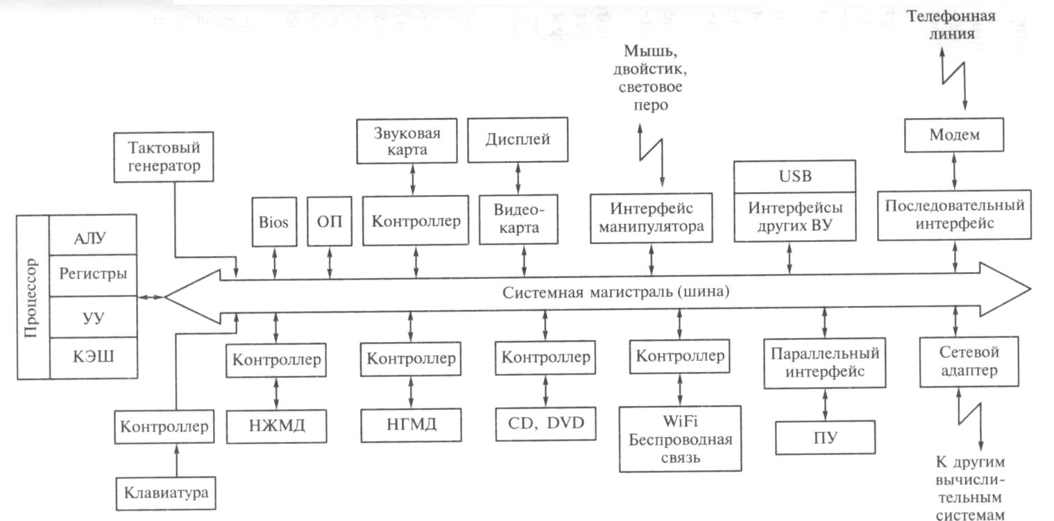 Реферат архитектура персонального компьютера 181