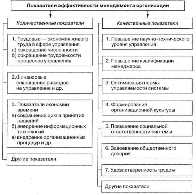 Состав задач анализа организационно-технического уровня производства можно представить в следующей схеме