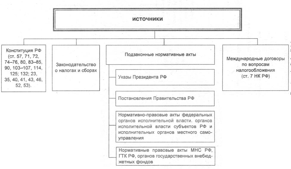 Реферат субъекты налогового права рф 6941