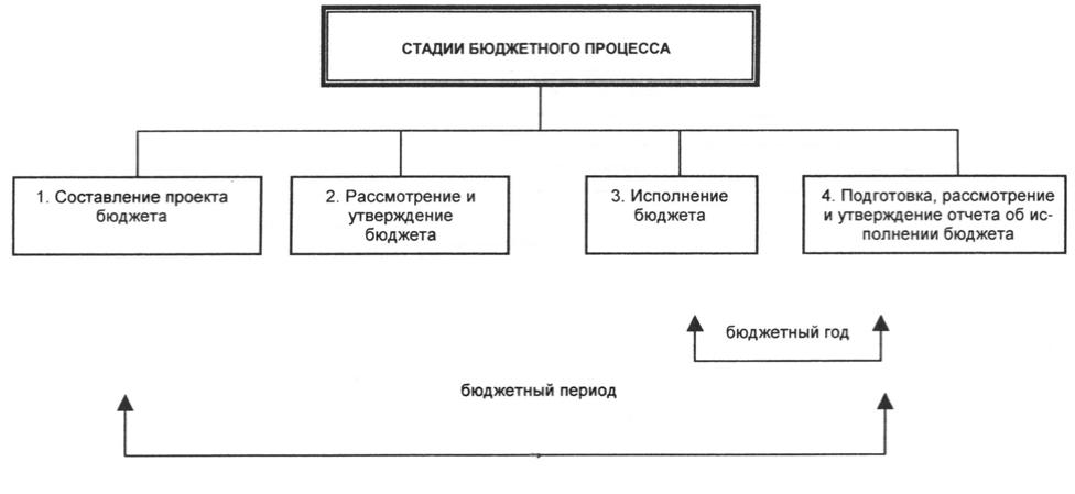 Реферат стадии бюджетного процесса 5663