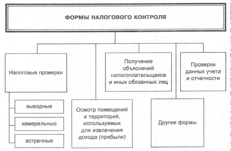 Содержание Налоговых Проверок Шпаргалка