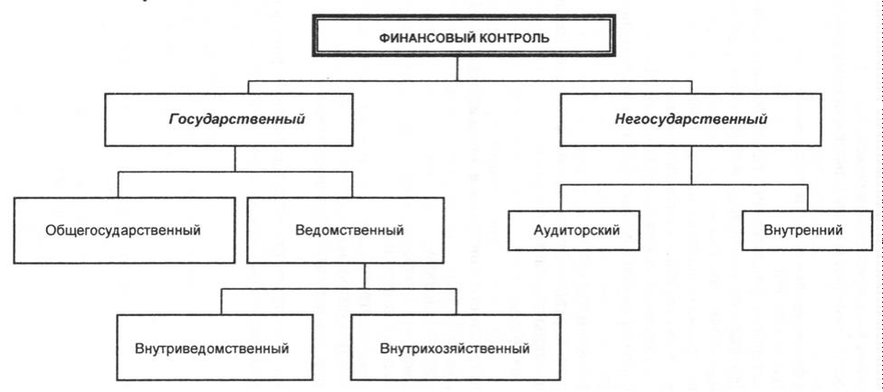 Курсовая работа правовые основы финансового контроля 8868