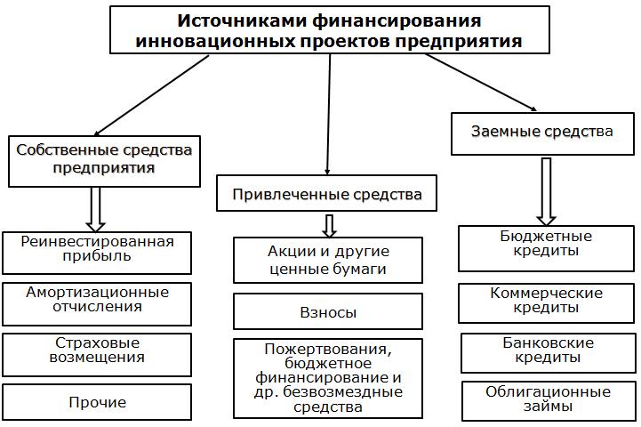 Схемы и источники финансирования инвестиционного проекта
