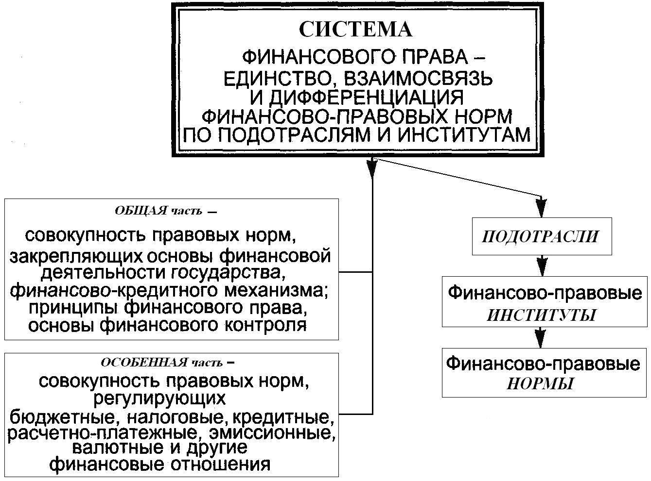Реферат принципы финансового права 8785