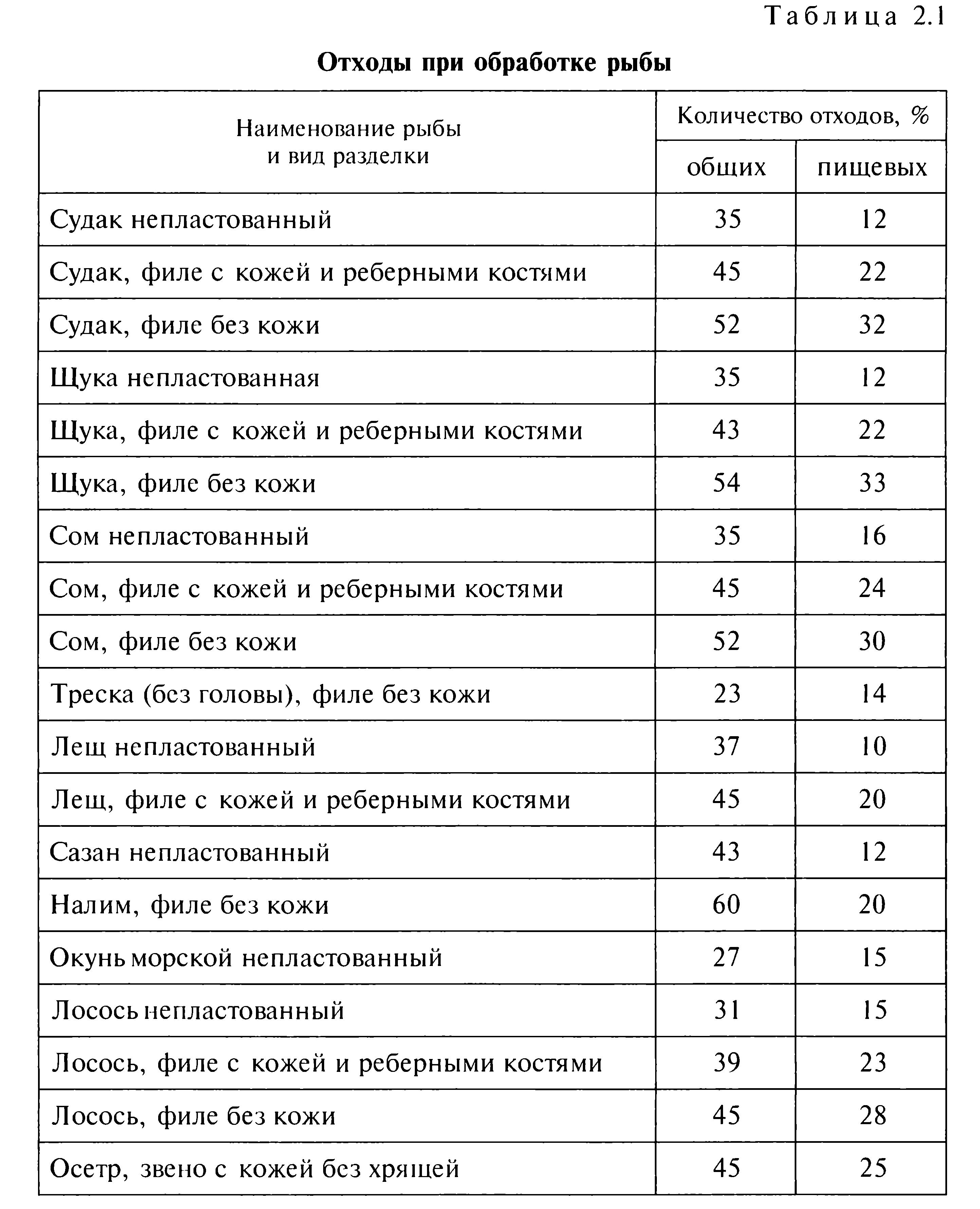 таблица процентов отходов при обработке про