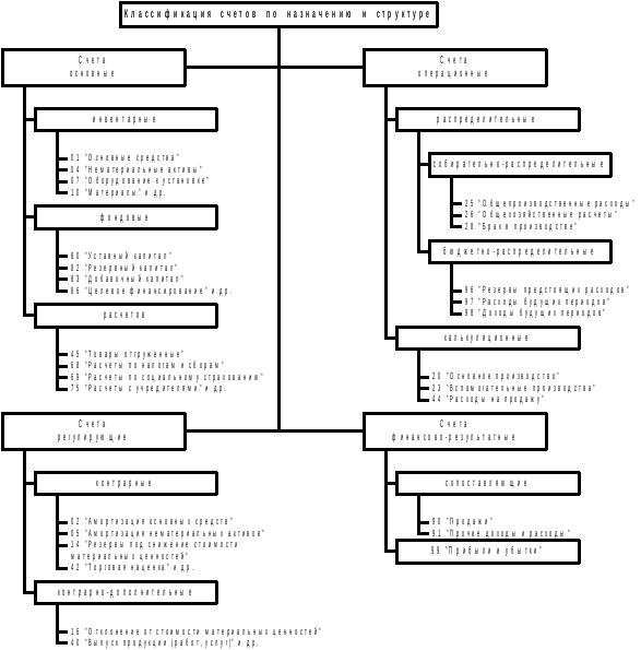Классификация счетов по назначению и структуре