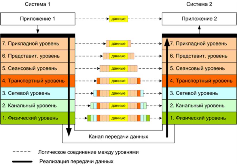 Девушка модель osi лабораторная работа ищу работу в москве без опыта для девушек