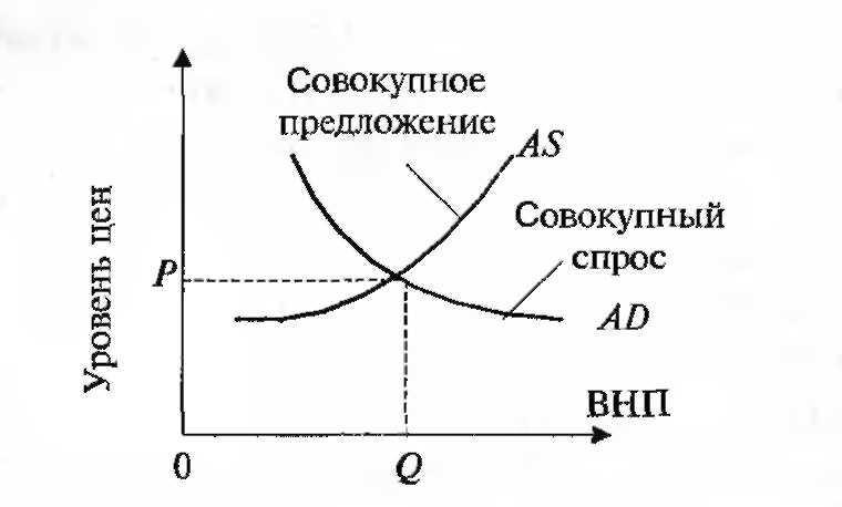 курсовая работа девушка модель макроэкономического равновесия