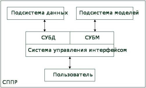Решение задач при помощи построения математической модели примеры решения задач по функциональным рядам