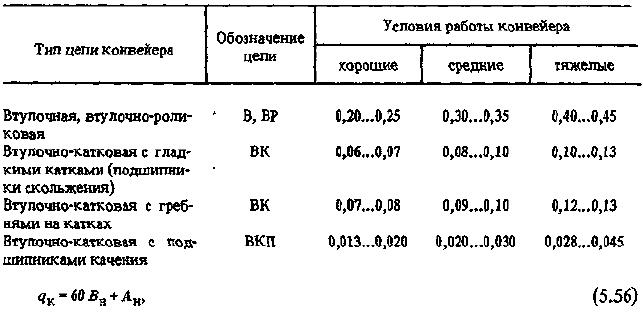 Коэффициенты производительности конвейера элеватор в татарстане