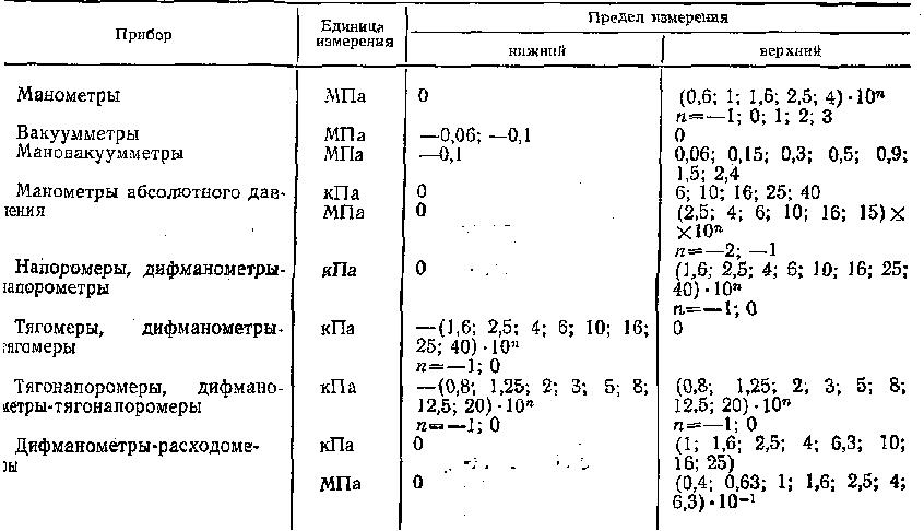 Общие сведения о приборах давления