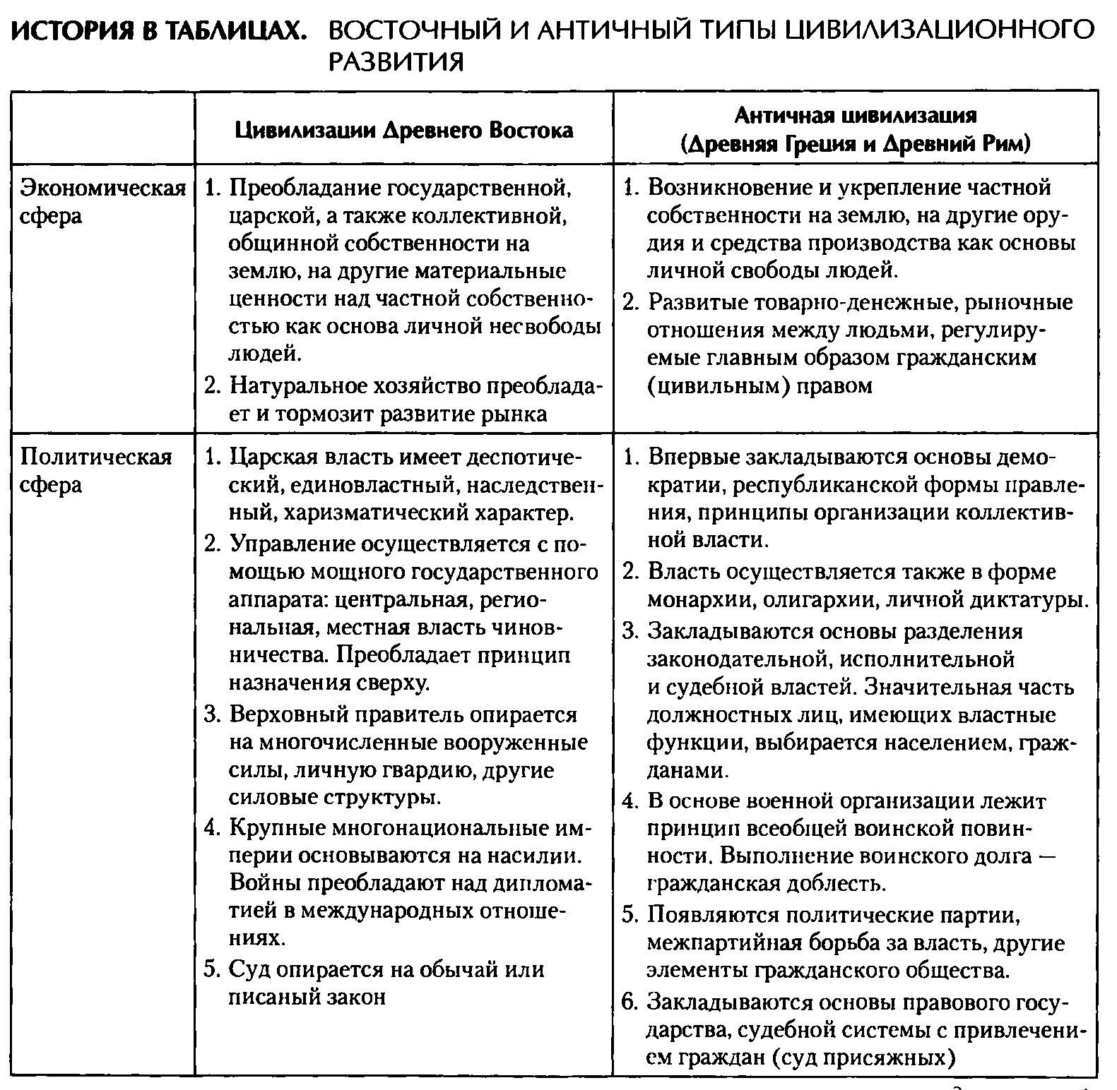 3.шпаргалка государственный строй стран древнего востока( общие черты и особенности)