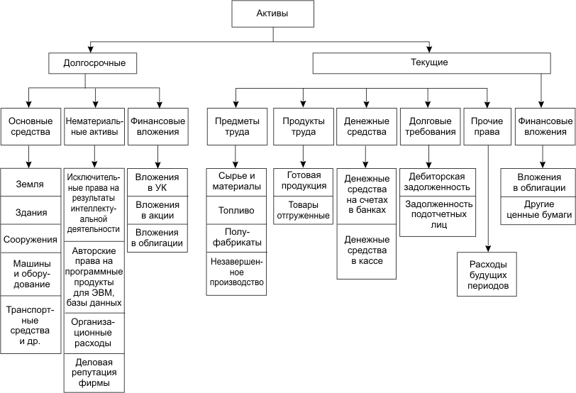 Электросварщик, классификация активов по источникам образования картинки